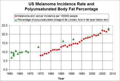 Skin cancer chart showing incidence of melanoma by year along body fat composition